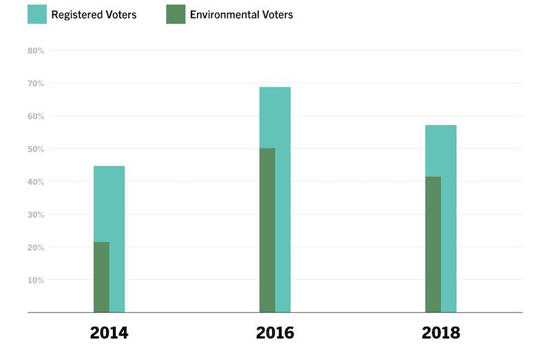 environmental voters
