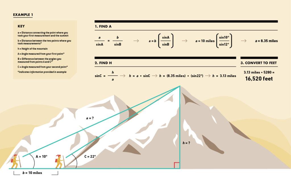 mountain elevation