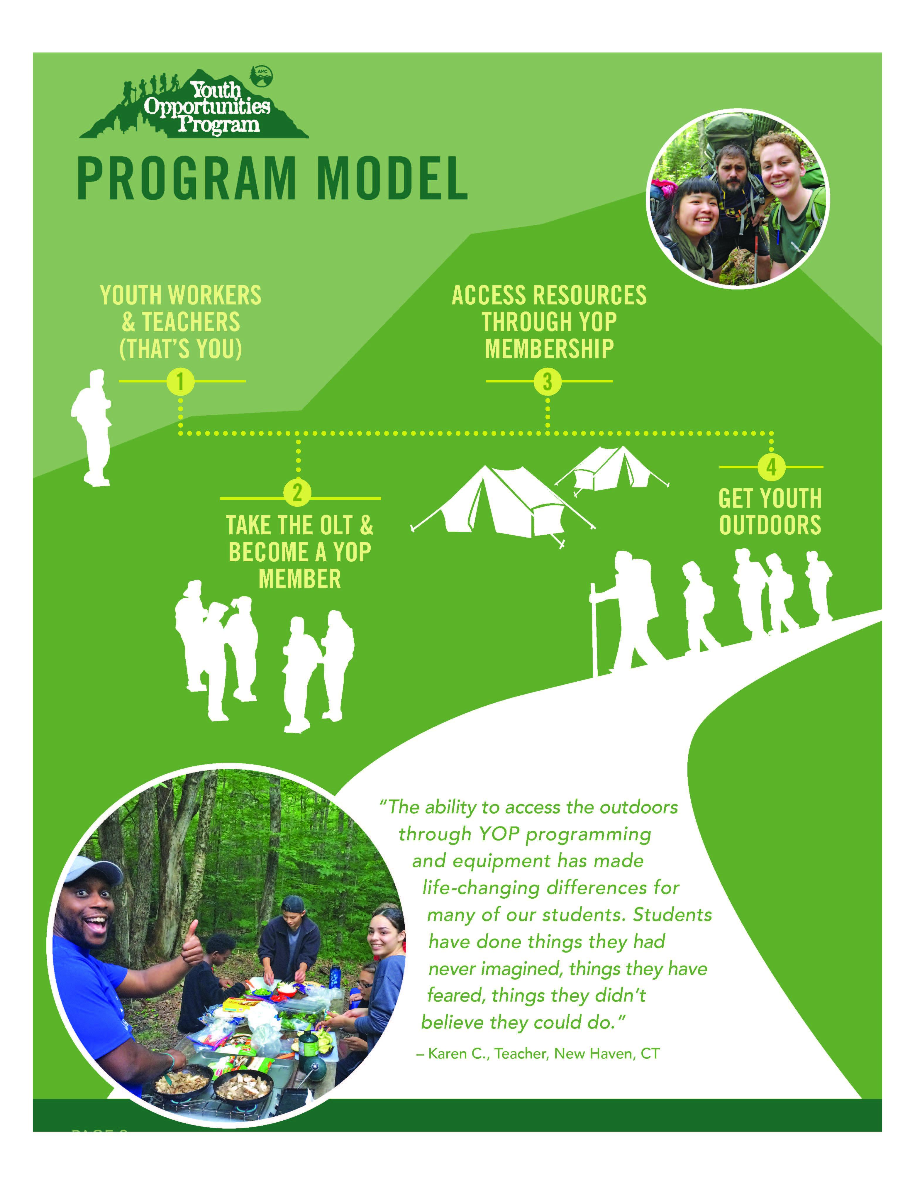 YOP Program Model